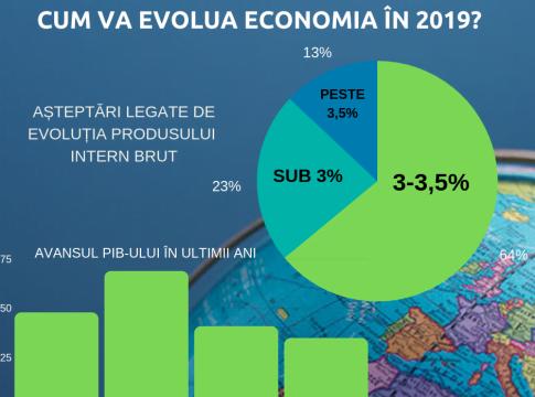 EVOLUTIA PIB